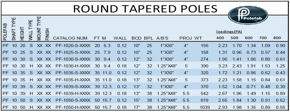 2016.04.20-Polefab-Specs-Graphic-1