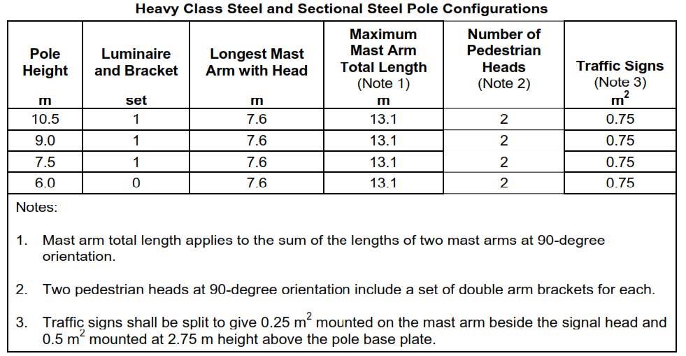 2016.04.22-Polefab-Sectional-Steel-Pole-Configurations-Chart-1